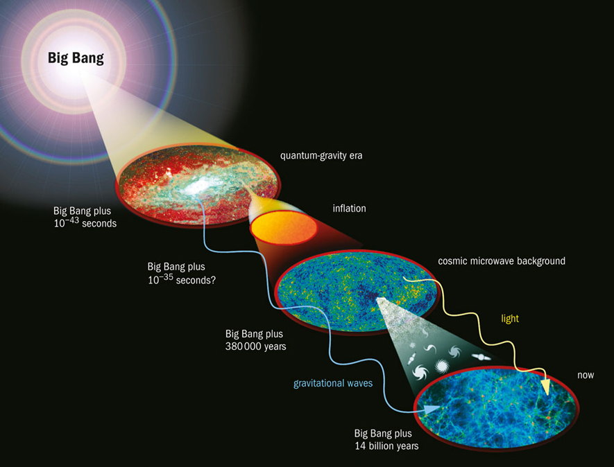 The Big Bang Theory  U2013 What Is The Big Bang
